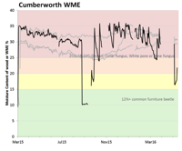 Graph showing WME for the Cumberworth project