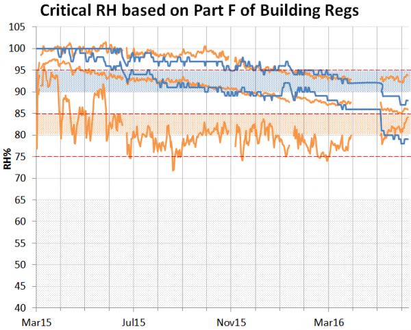 Graph showing RH trent post retrofit