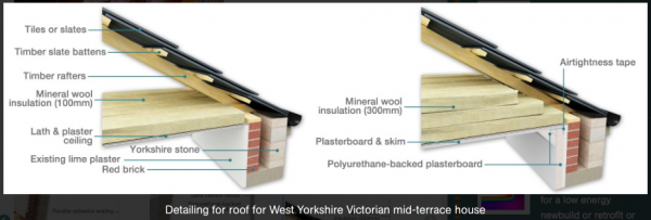 Roof detail for West Yorkshire Victorian terrace. Source Green Building Store