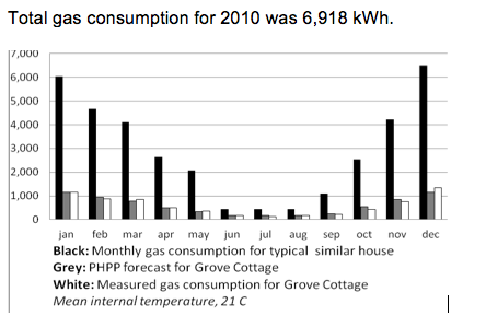 Gas consumption 2010 Grove Cottage