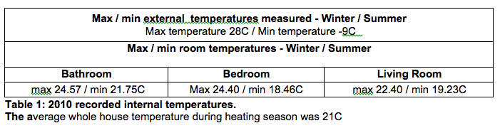 Recorded internal temperatures Grove Cottage