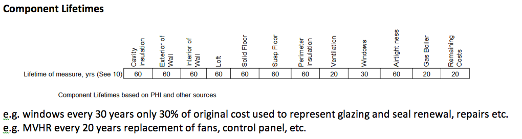 Table of component lifetimes