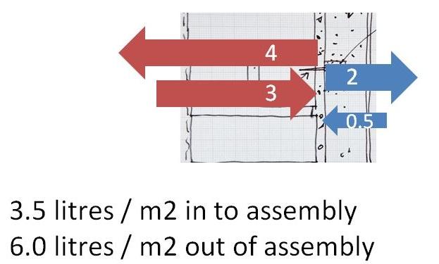 6 case study diff flow summary explan