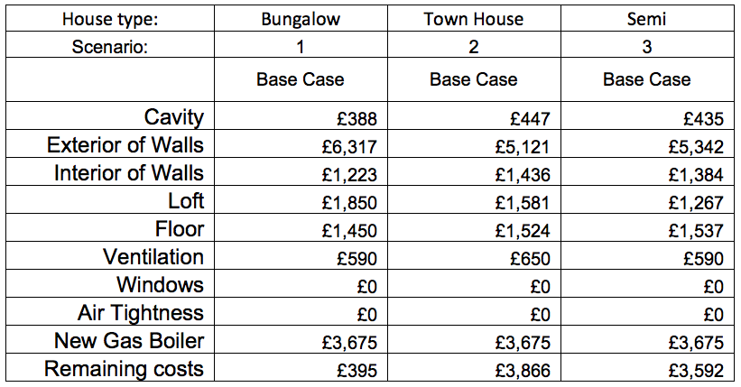 CLR base case costs table