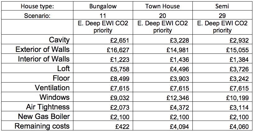 CLR deep EWI carbon priority table