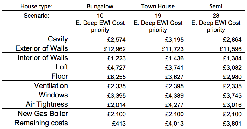 CLR deep EWI cost priority table