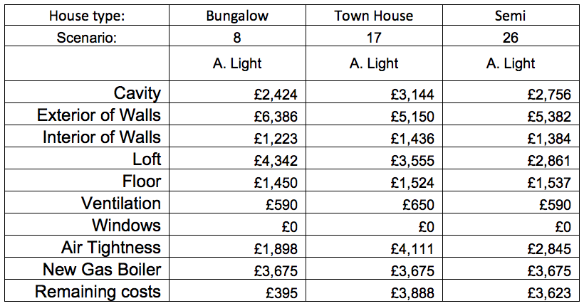 CLR light retrofit (A) costs table