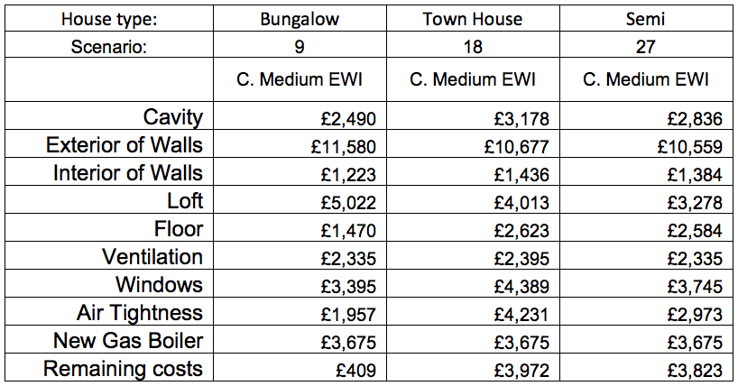 CLR medium EWI costs table