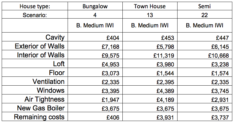 CLR medium IWI costs table