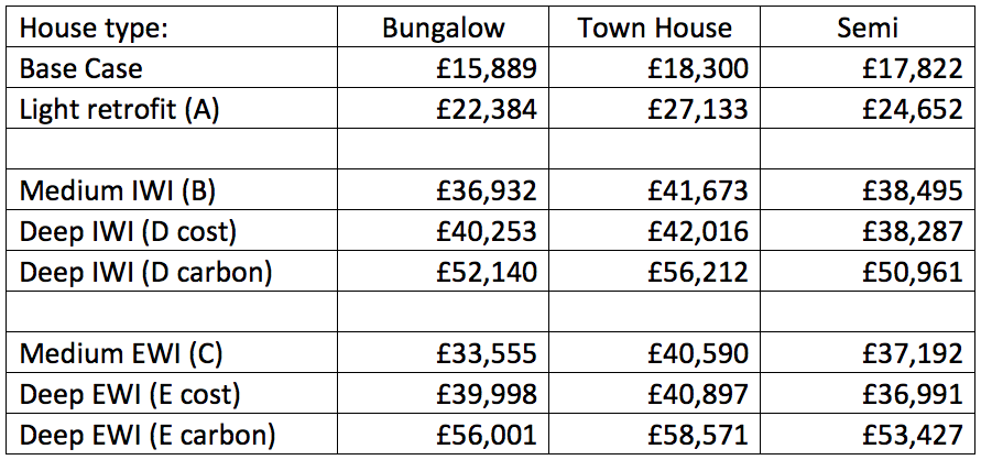 CLR scenarios total costs table