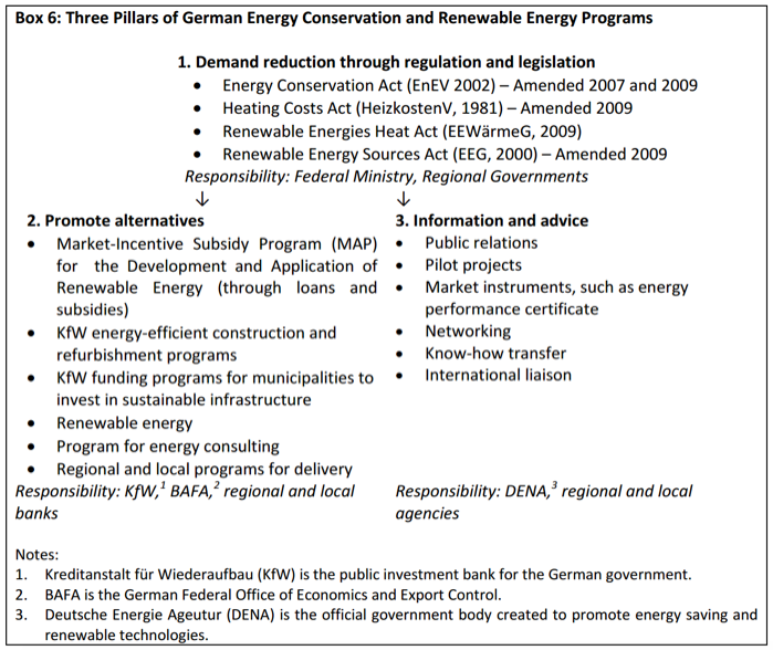 Summary of German energy conservation and renewable programmes