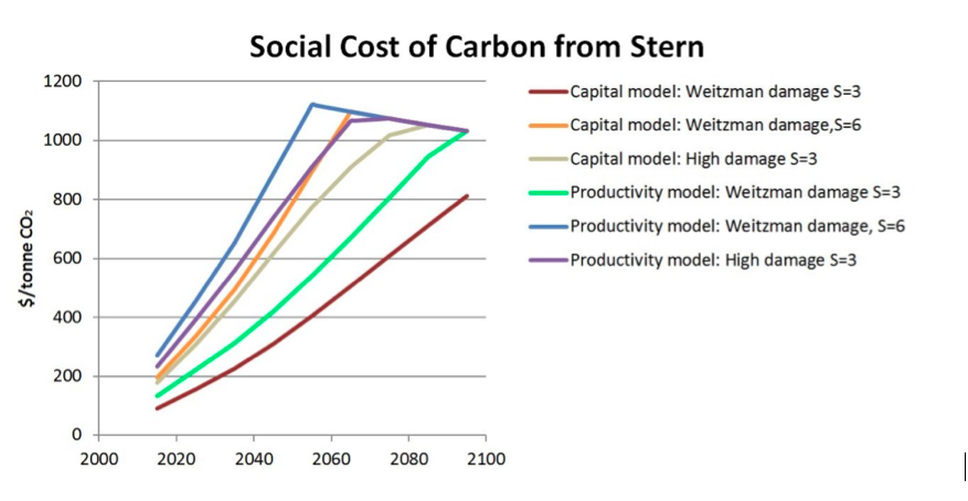 Graph of social cost of carbon